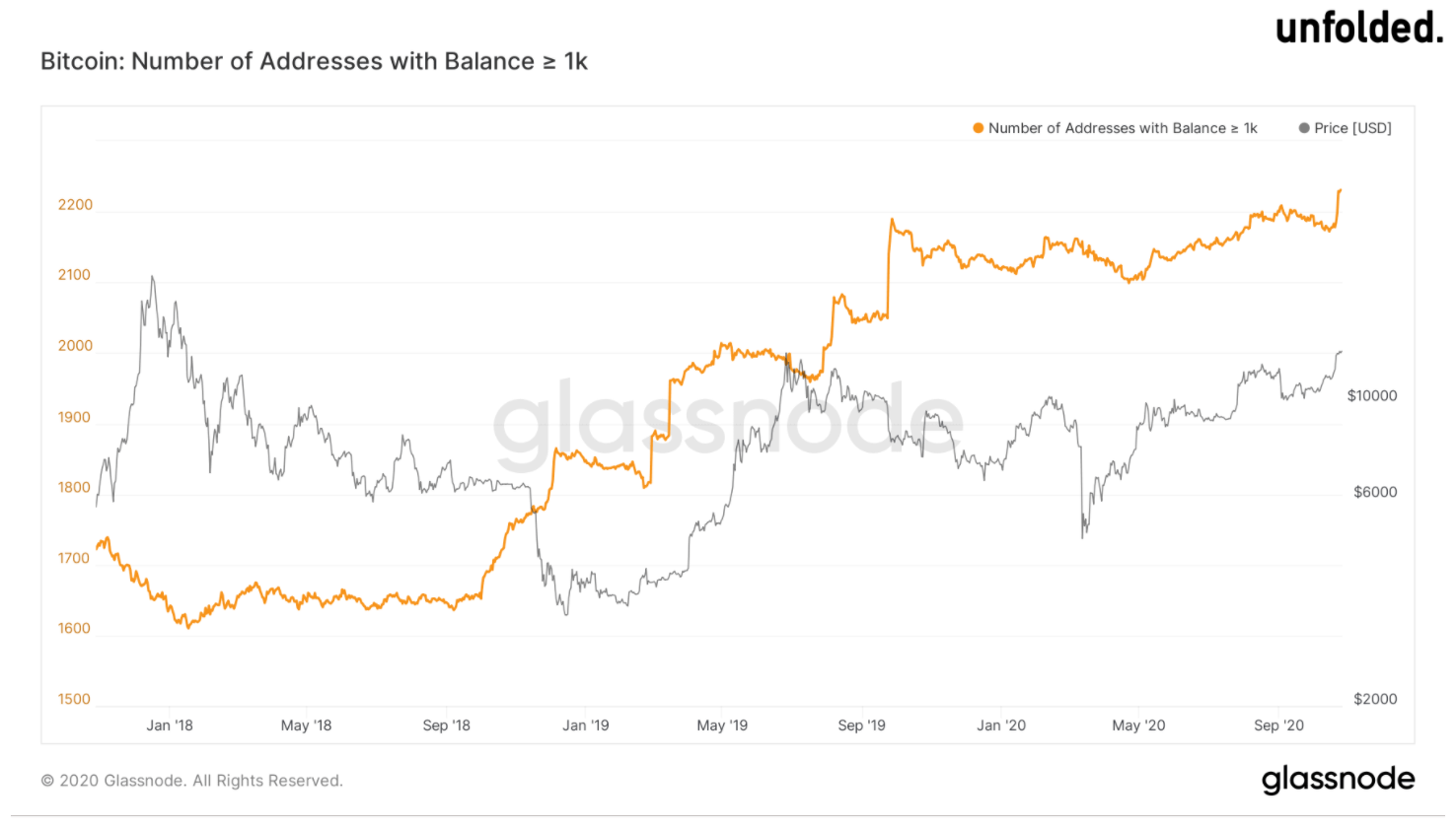 Bitcoin address balance greater than 1,000 BTC