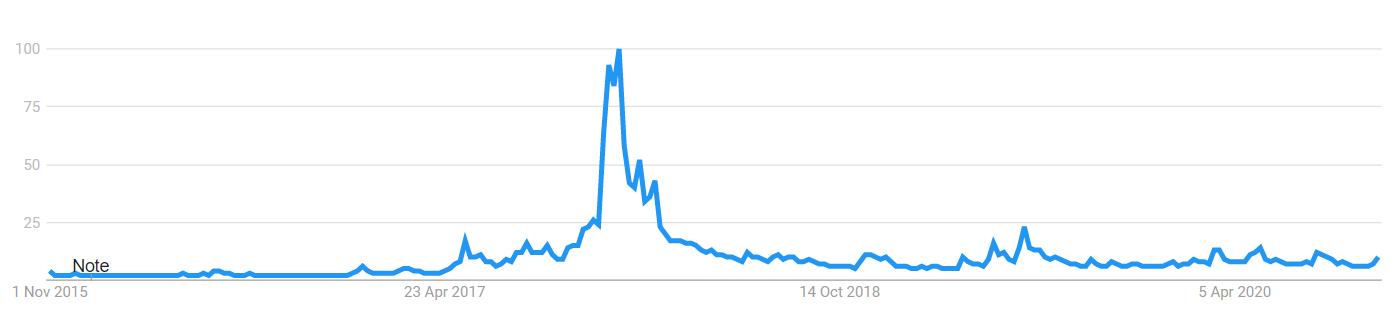 "Google Trends for ""Bitcoin"" keyword chart"