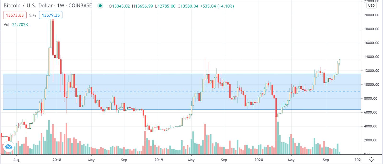 tradingview coinbase btc