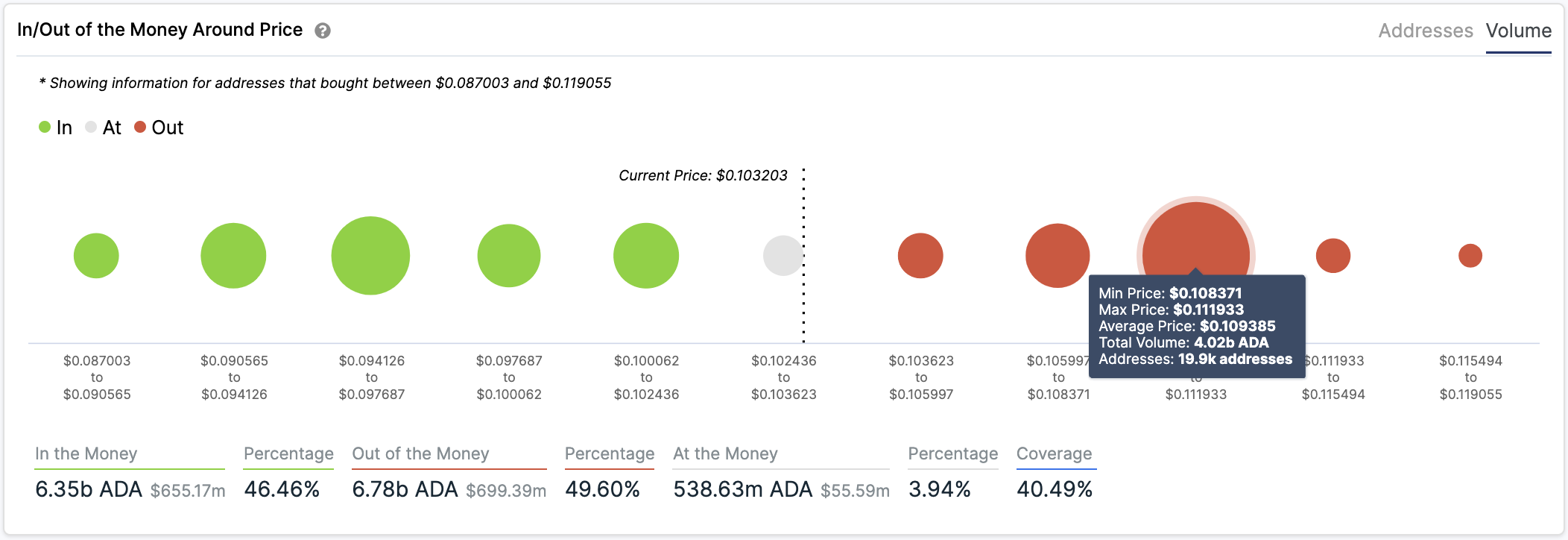ADA's In/Out of the Money Around Price by IntoTheBlock
