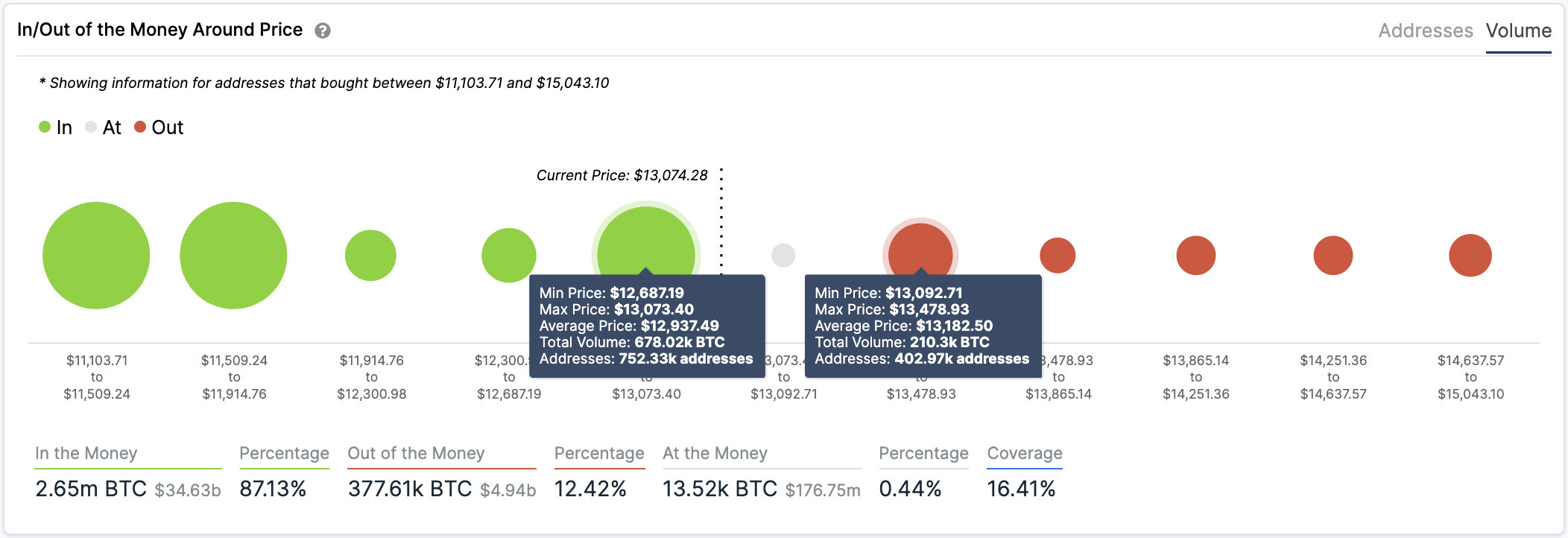 BTC In/Out of the Money Around Price by IntoTheBlock