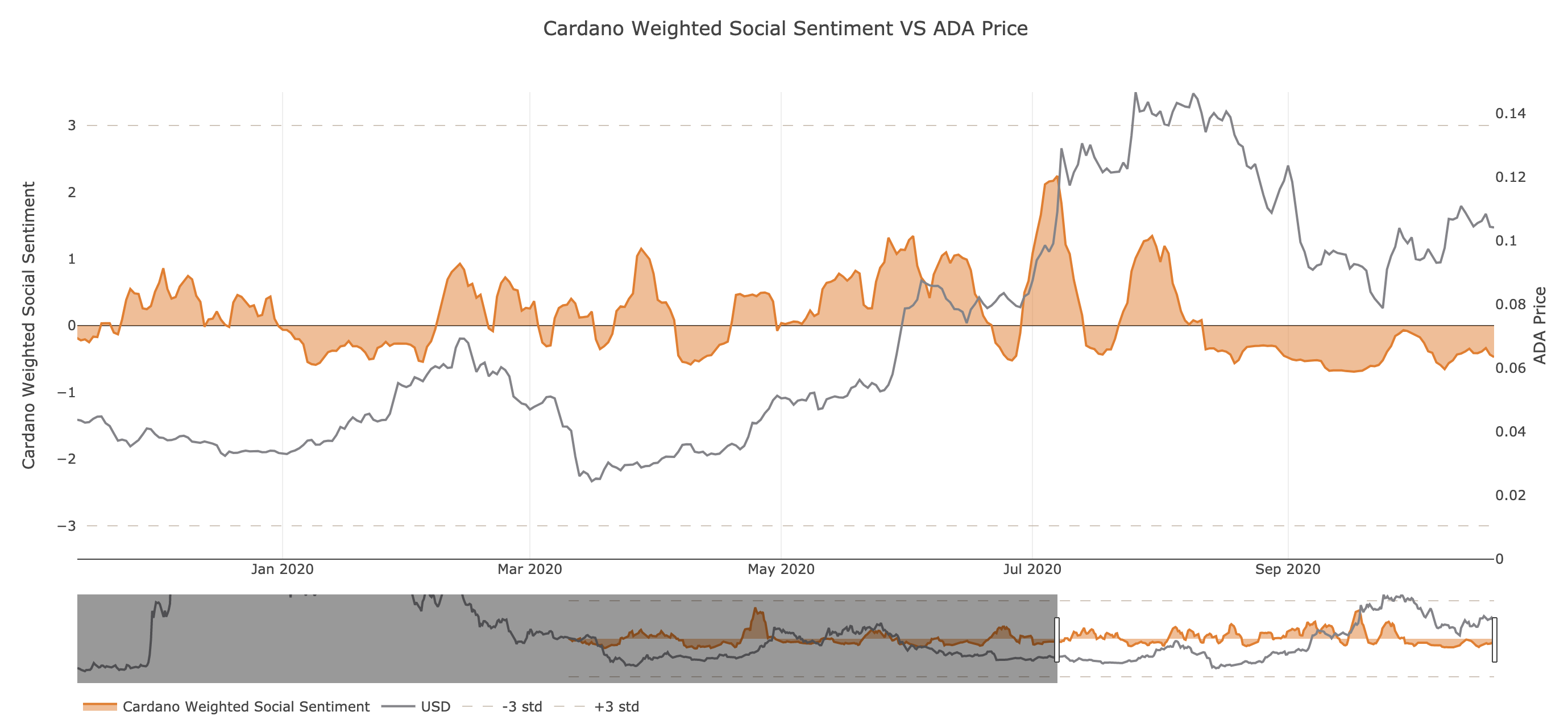 Cardano's Social Sentiment by Santiment