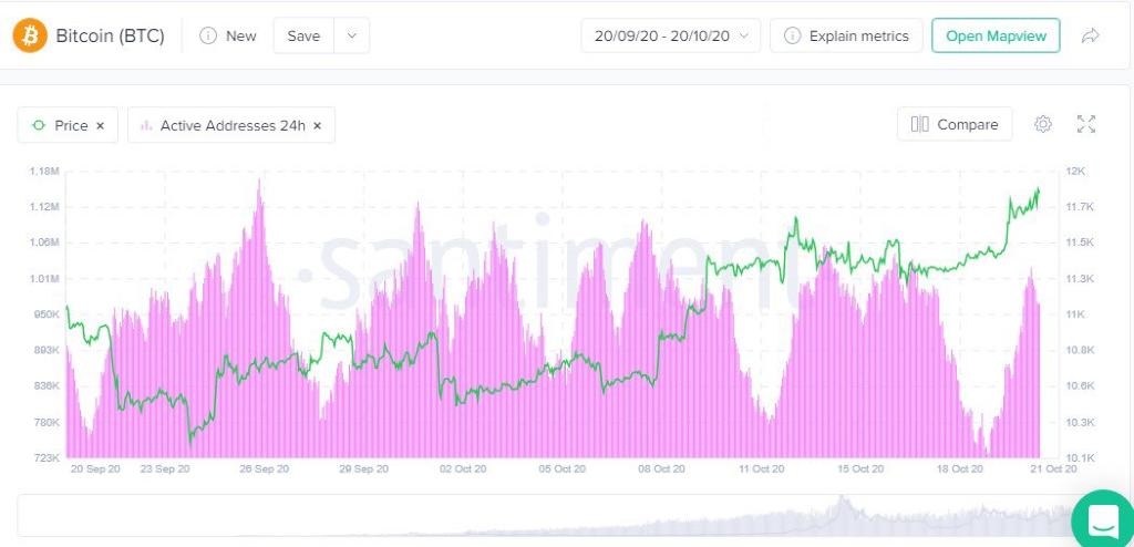 Bitcoin active addresses graph by Santiment