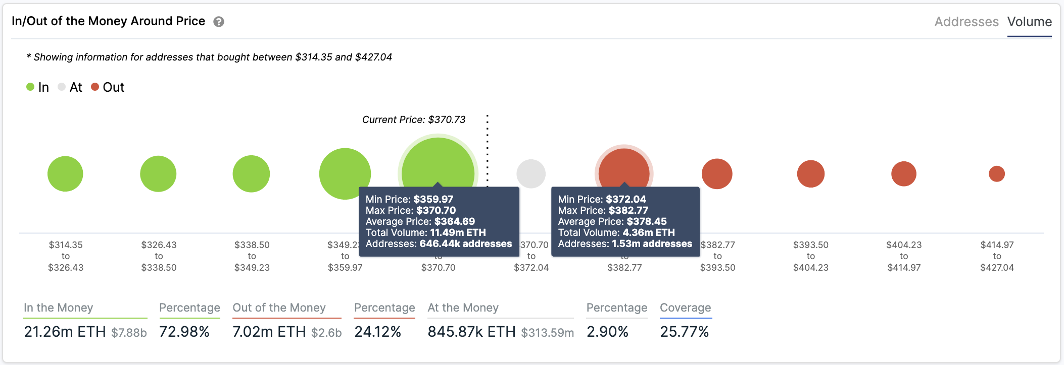 Ethereum In/Out of the Money Around Price by IntoTheBlock