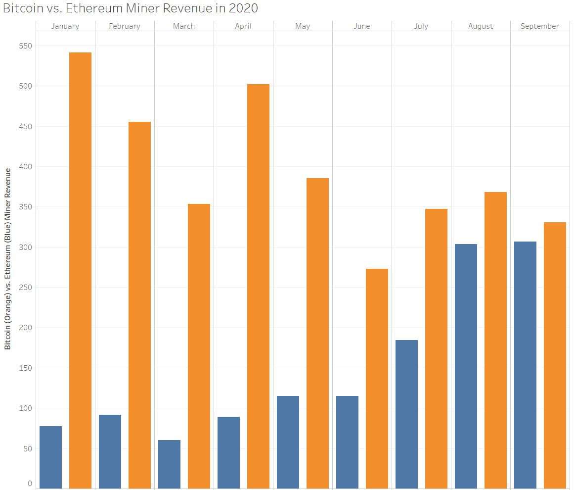 Bitcoin and Ethereum total miner revenues in 2020, chart