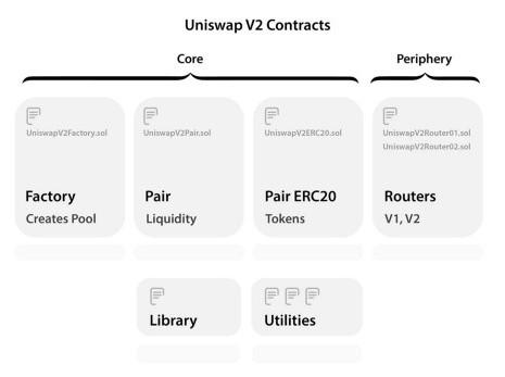Uniswap Contracts