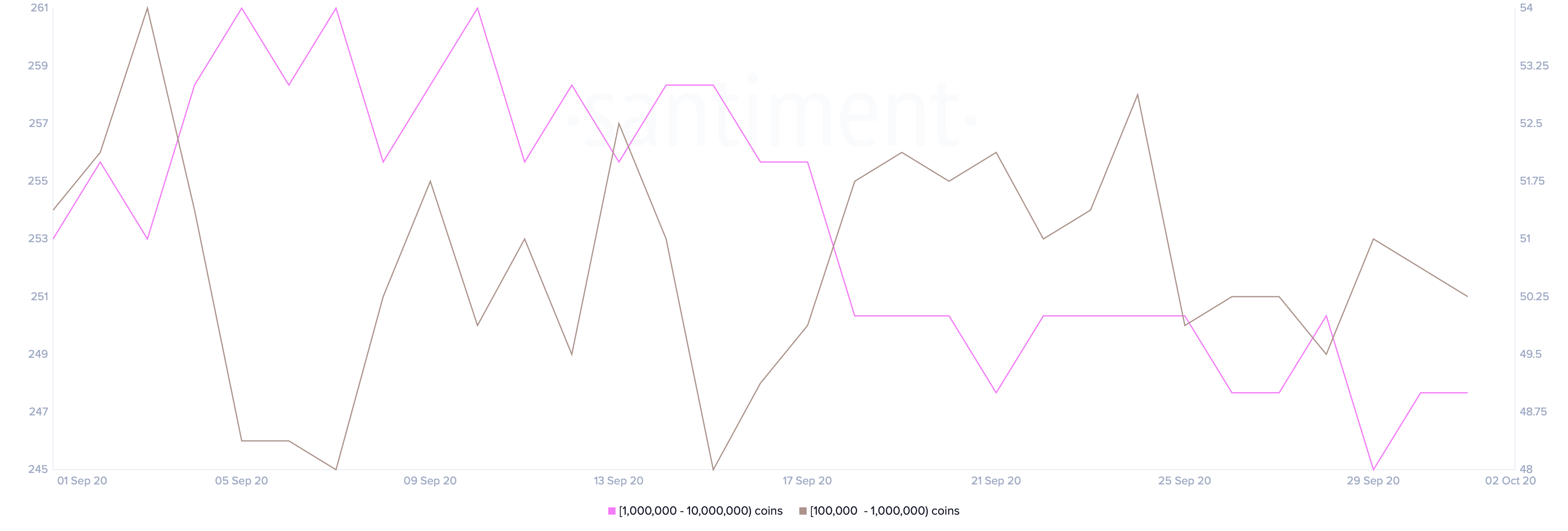 LINK Holders Distribution by Santiment
