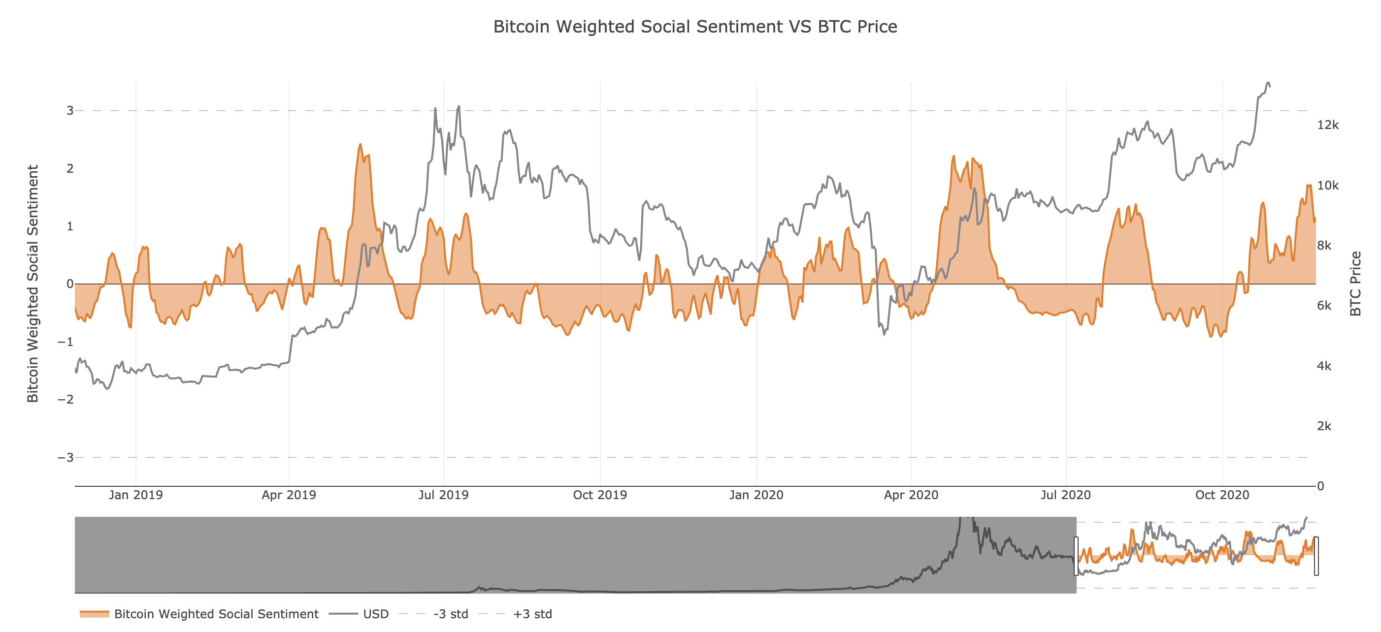 Bitcoin's Weighted Social Sentiment by Santiment
