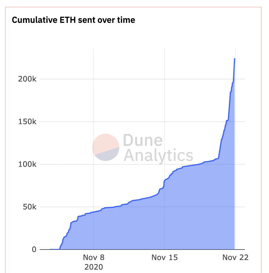 ETH Sent over Time