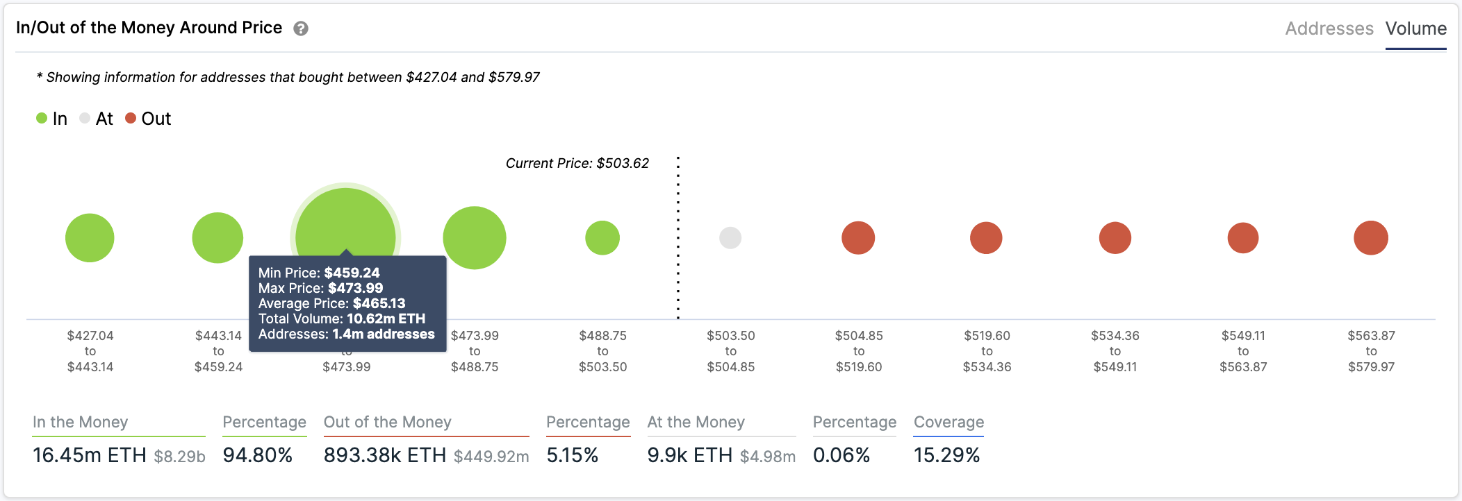 ETH In/Out of the Money Around Price by IntoTheBlock