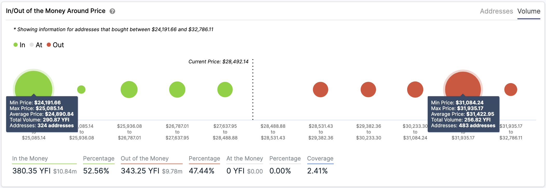 YFI's In/Out of the Money Around Price by IntoTheBlock
