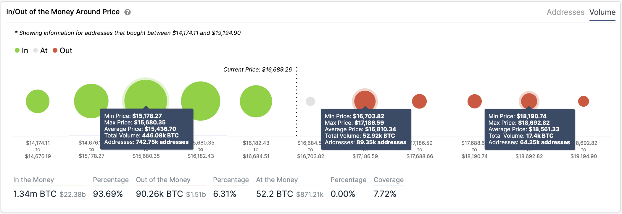 Bitcoin In/Out of the Money Around Price by IntoTheBlock