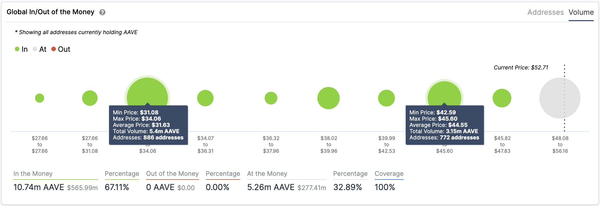 AAVE In/Out of the Money Around Price by IntoTheBlock