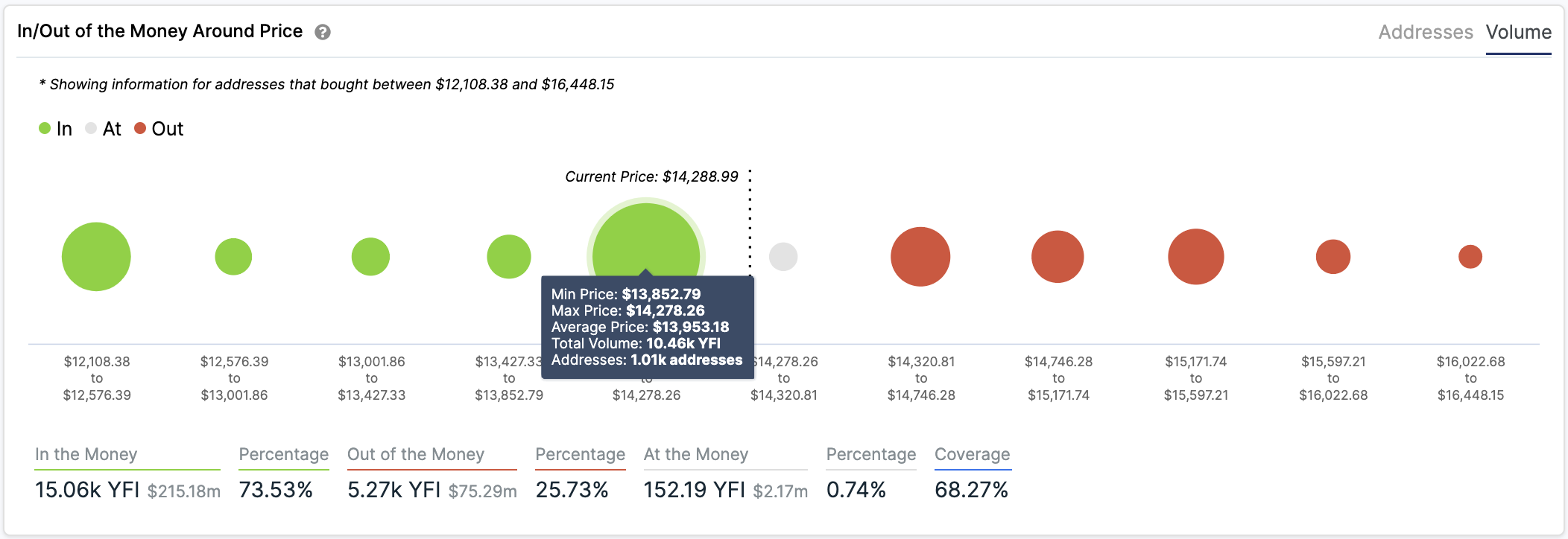 Yearn Finance In/Out of the Money Around Price by IntoTheBlock