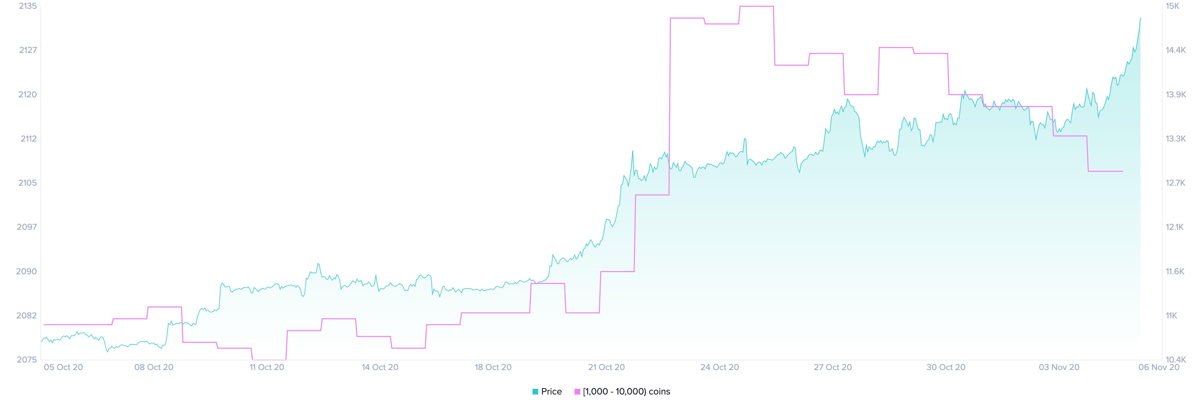 BTC Holders Distribution by Santiment