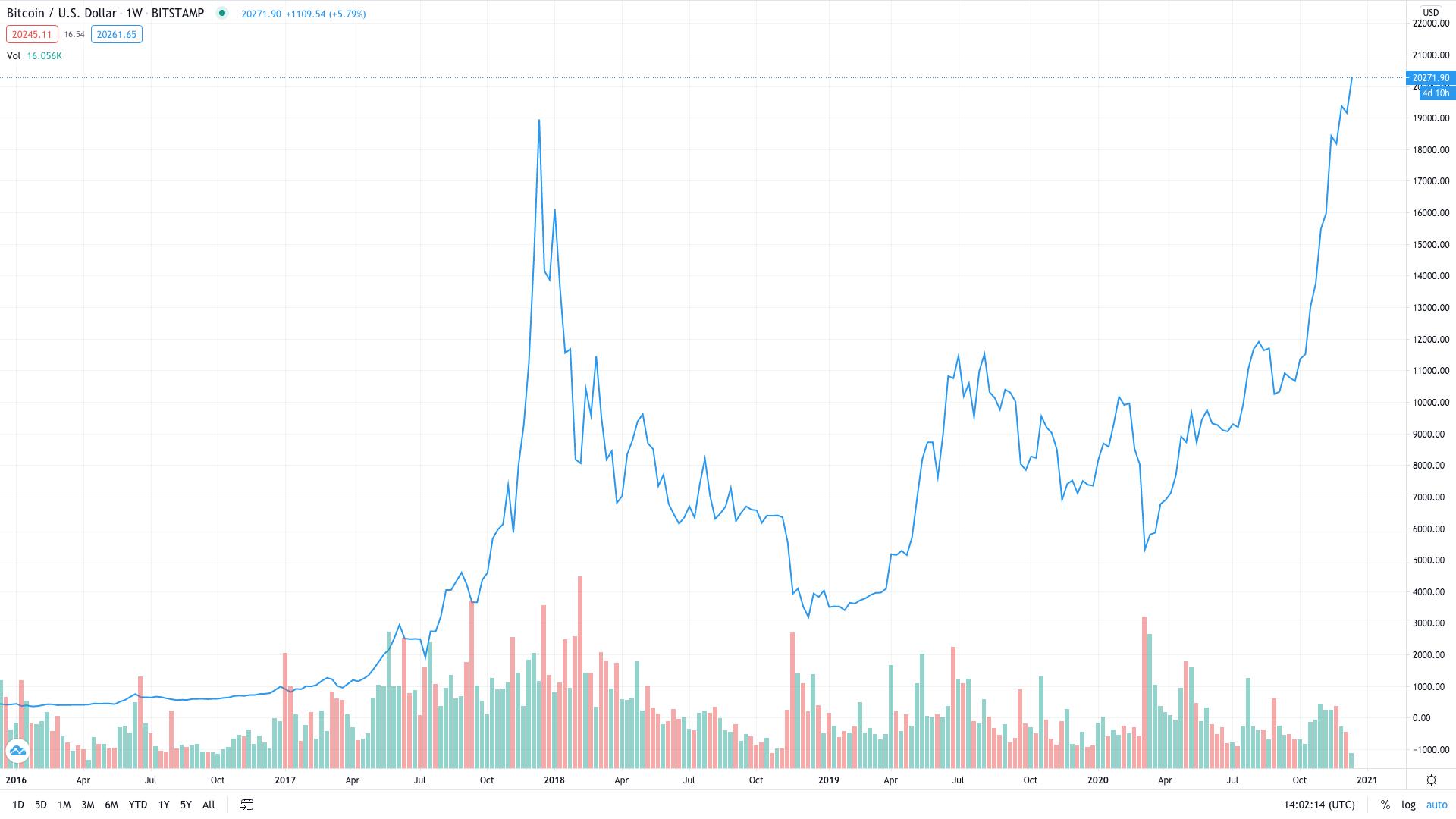 Bitcoin Price Action