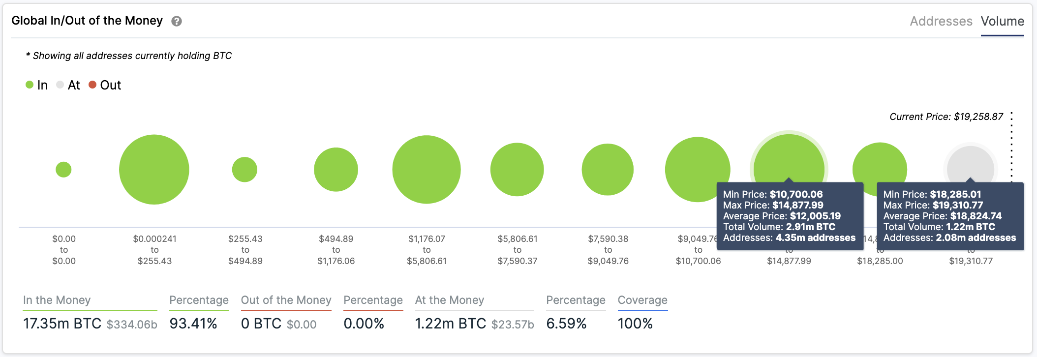 Bitcoin Global In/Out of the Money by IntoTheBlock