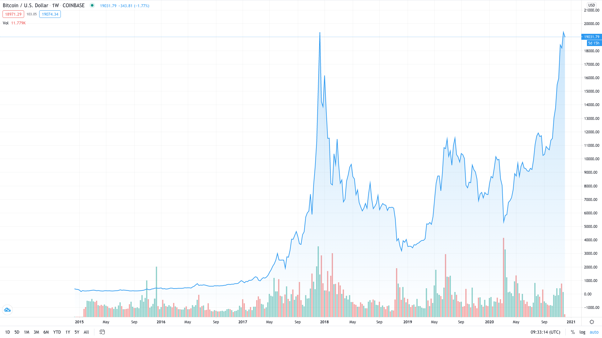 Bitcoin's Price Action