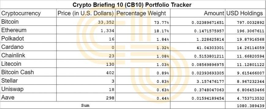 Cb10 index portfolio