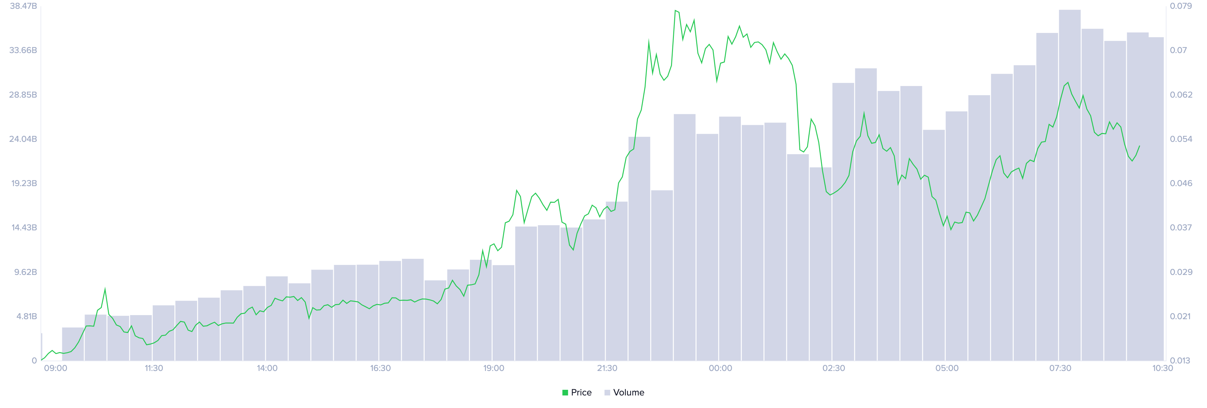 Dogecoin On-Chain Volume by Santiment