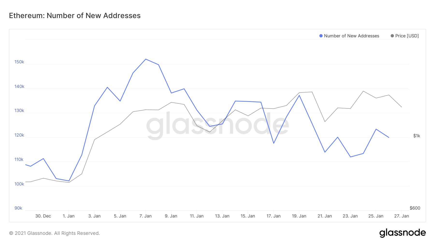 Number of New Ethereum Addresses by Glassnode