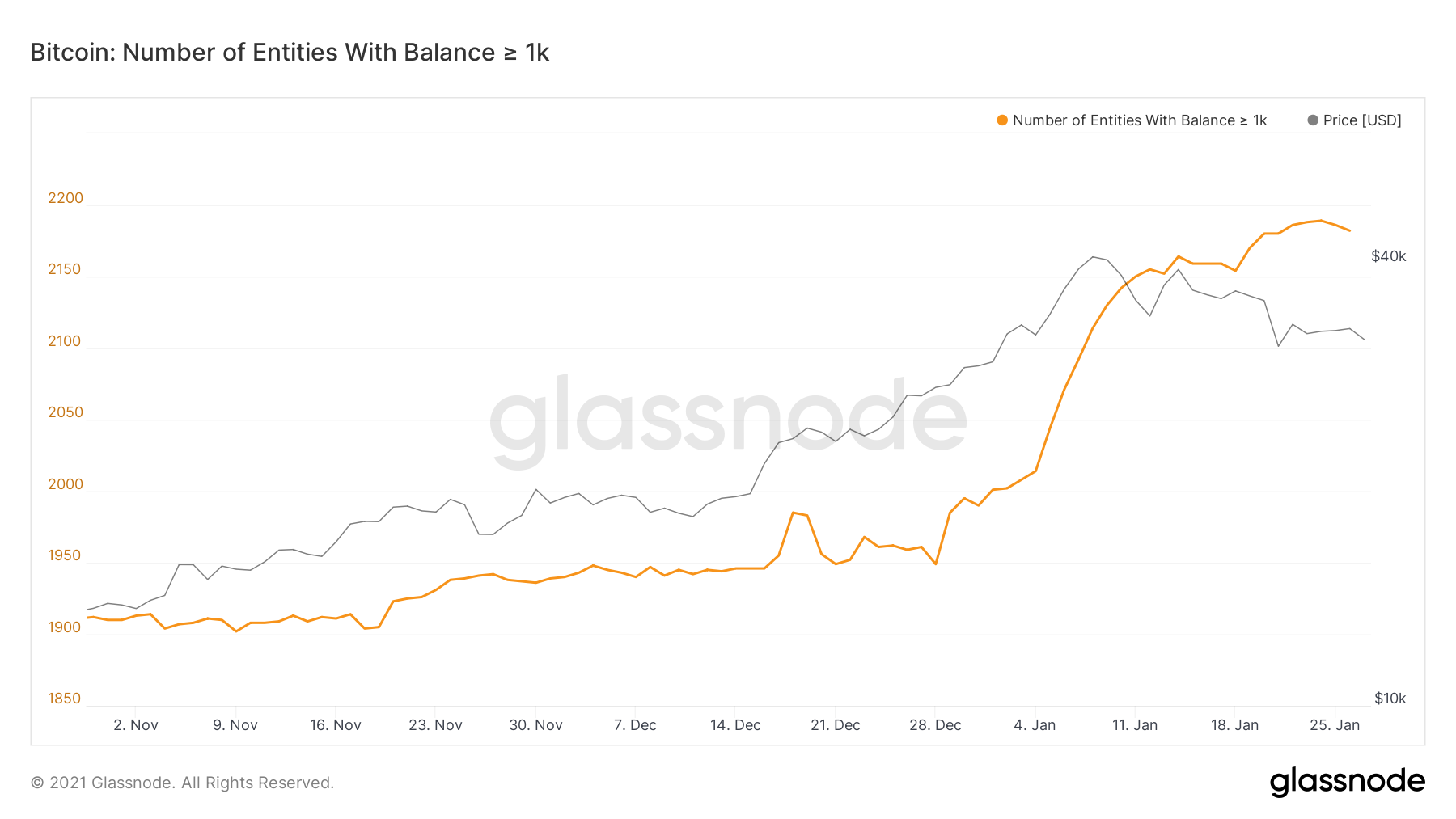 Number of Bitcoin Whales by Glassnode