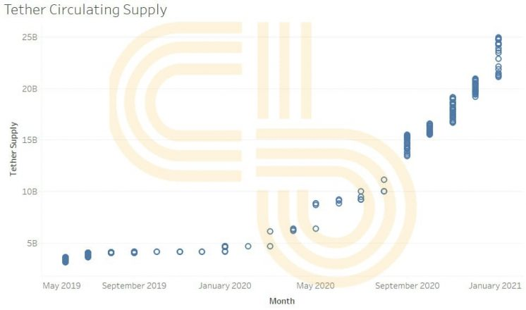 monthly supply of tether