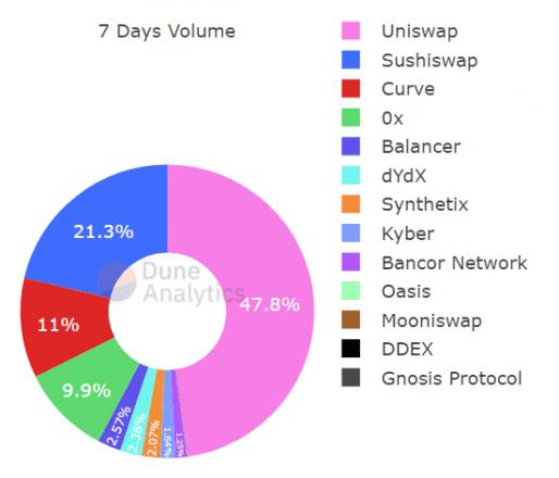 7-Day Average Volume-image