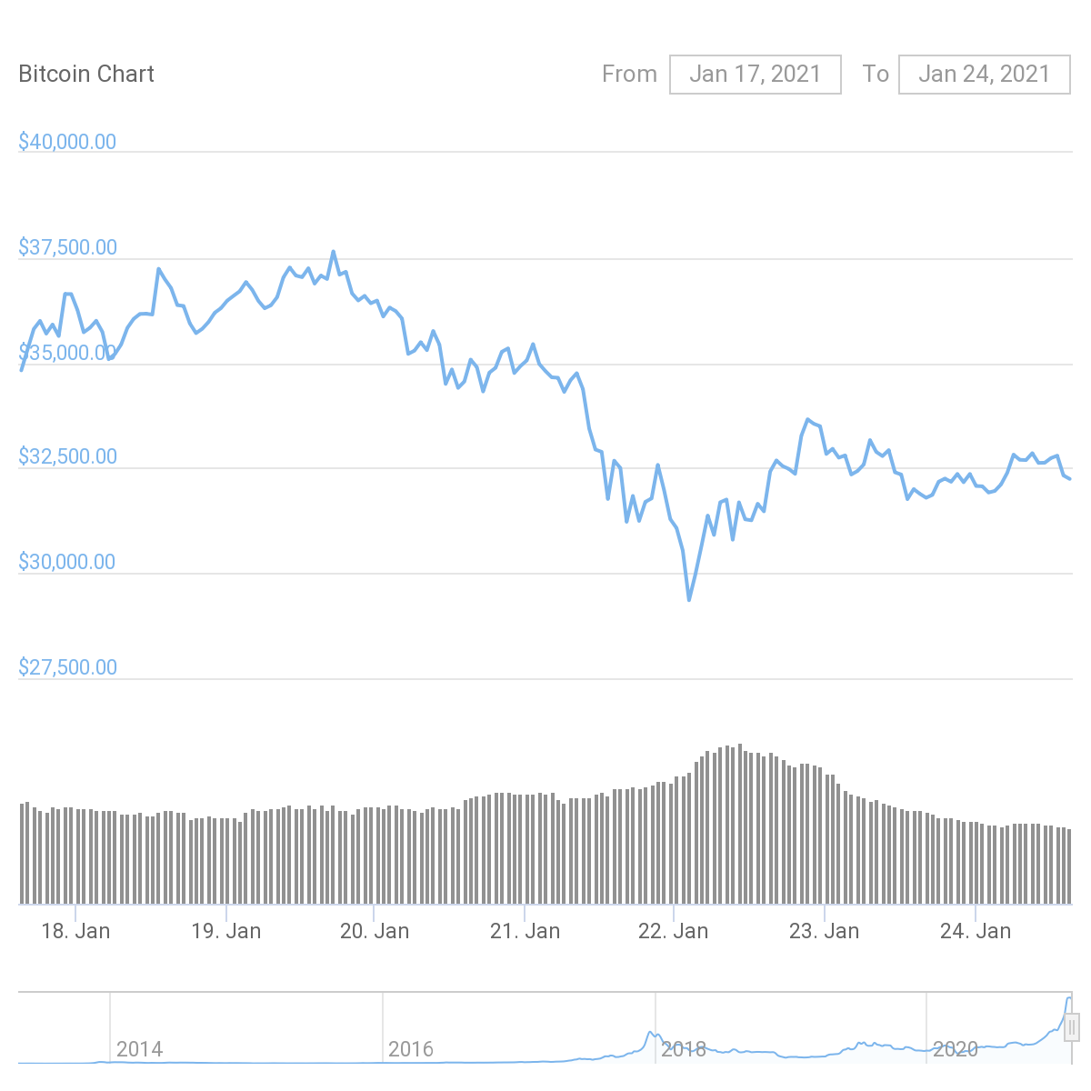 7-day BTC/USD chart. Source: CoinGecko
