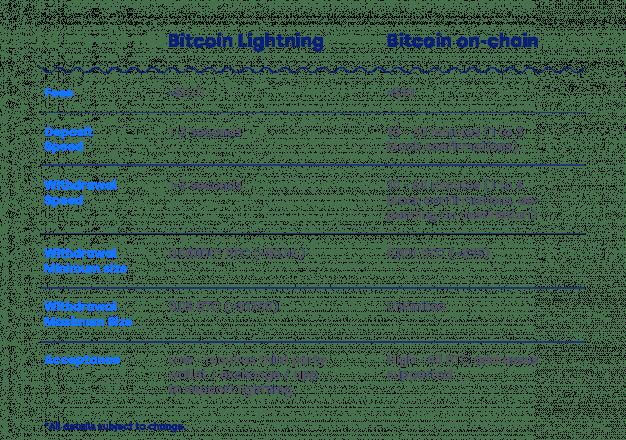 OKCoin Lightning Network