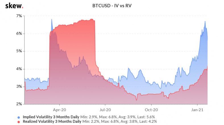 bitcoin implied