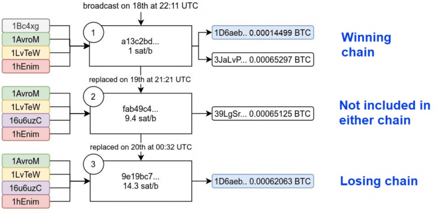 bitcoin double spend