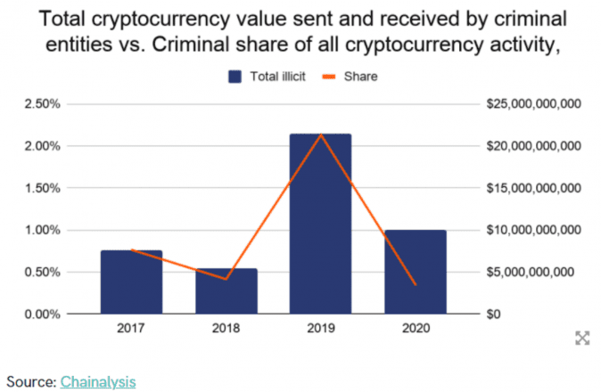 crypto criminal activity