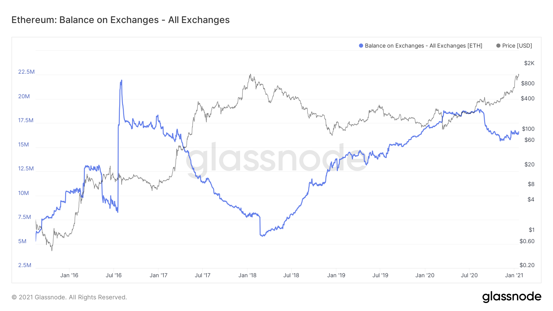 ETH Balance on Exchanges by Glassnode