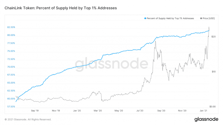 Chainlink 1% of addresses