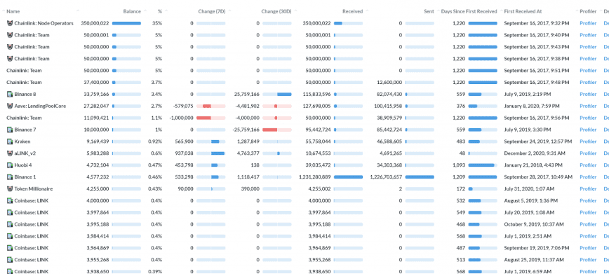 chainlink token distribution