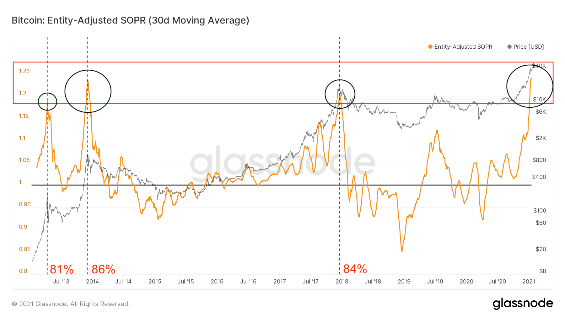 Bitcoin Spent Output Profit Ratio by Glassnode