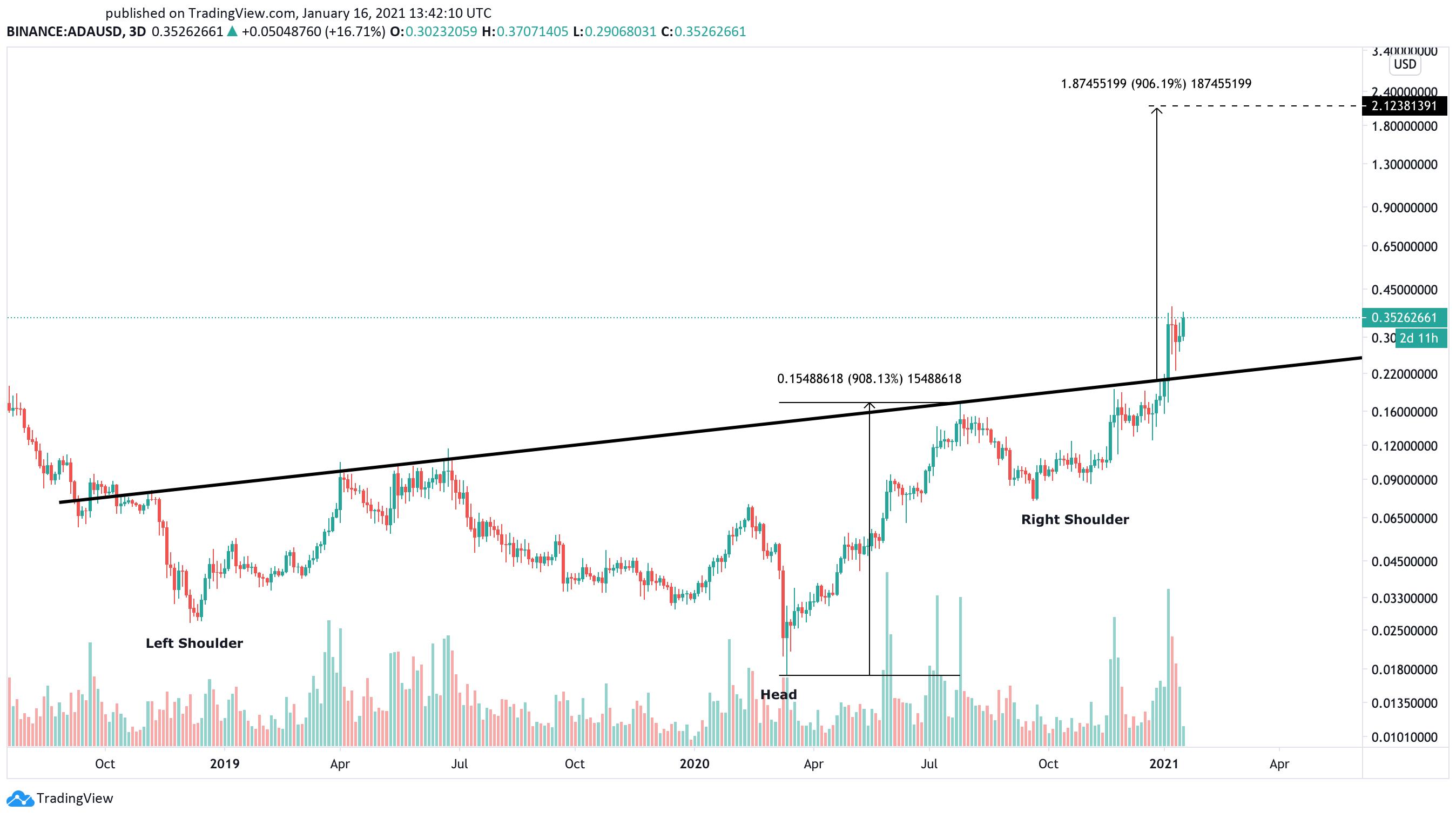 Cardano US dollar price chart