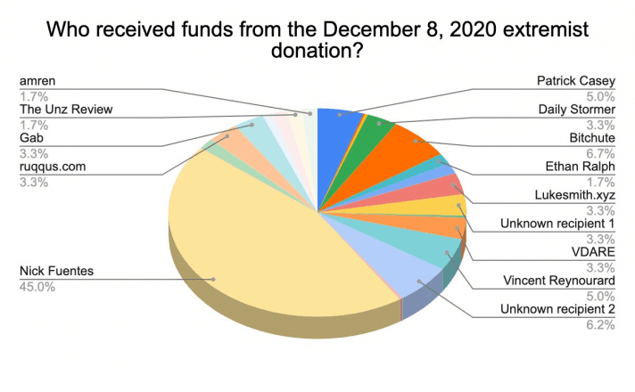 Pankkake BTC donations
