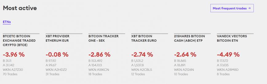 bitcoin etf most active