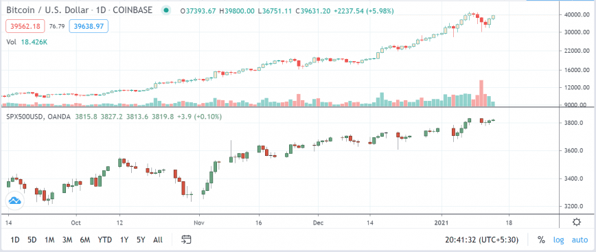 bitcoin and spx
