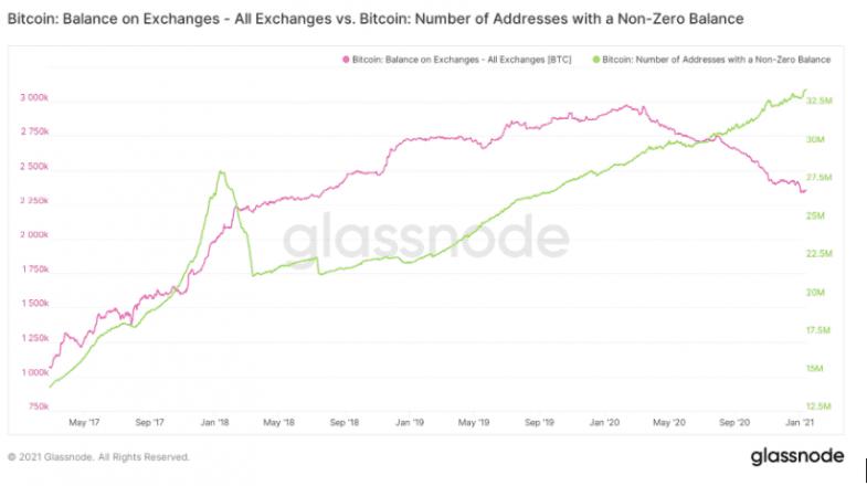 bitcoin balance on exchange