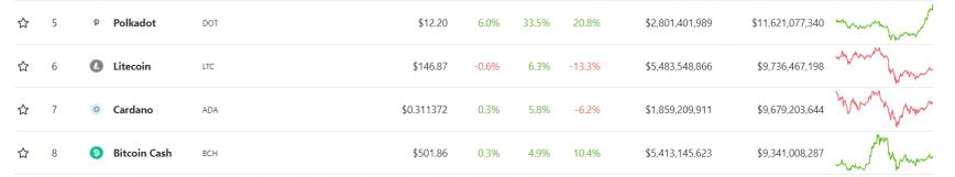 coin rankings