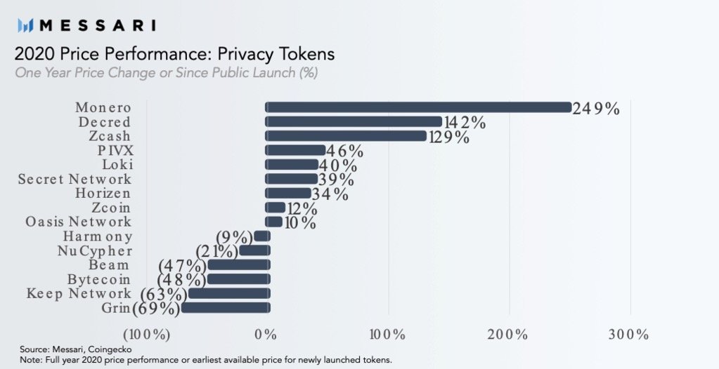 2020 Privacy Tokens' Price Performance by Messari