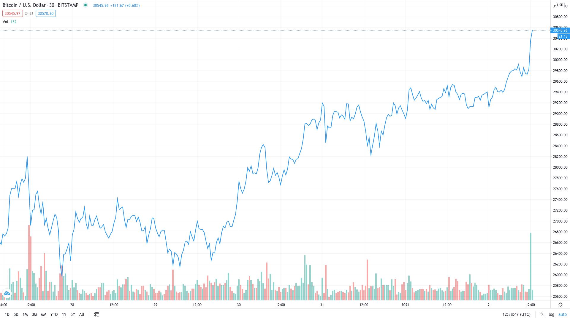 Bitcoin all-time high