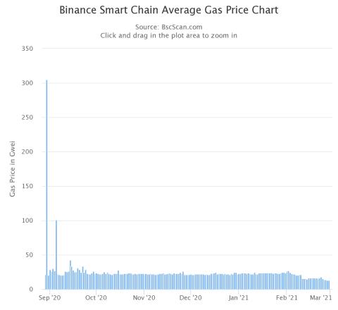BSC Gas Fees
