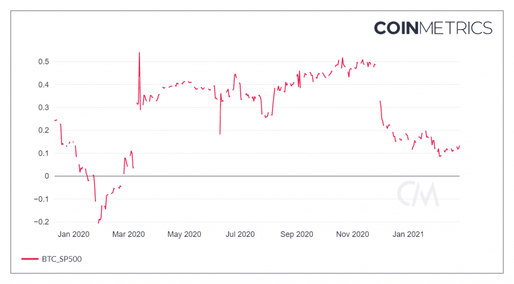 Bitcoin and S&P 500 correlation over the last 12 months. Source: CoinMetrics