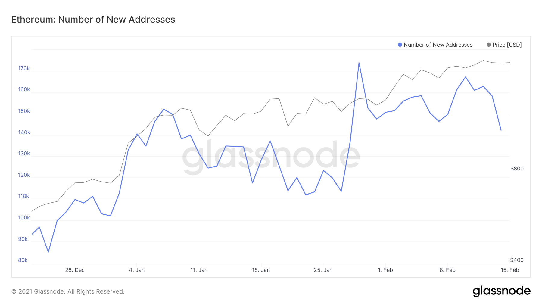 Number of New Ethereum Addresses by Glassnode