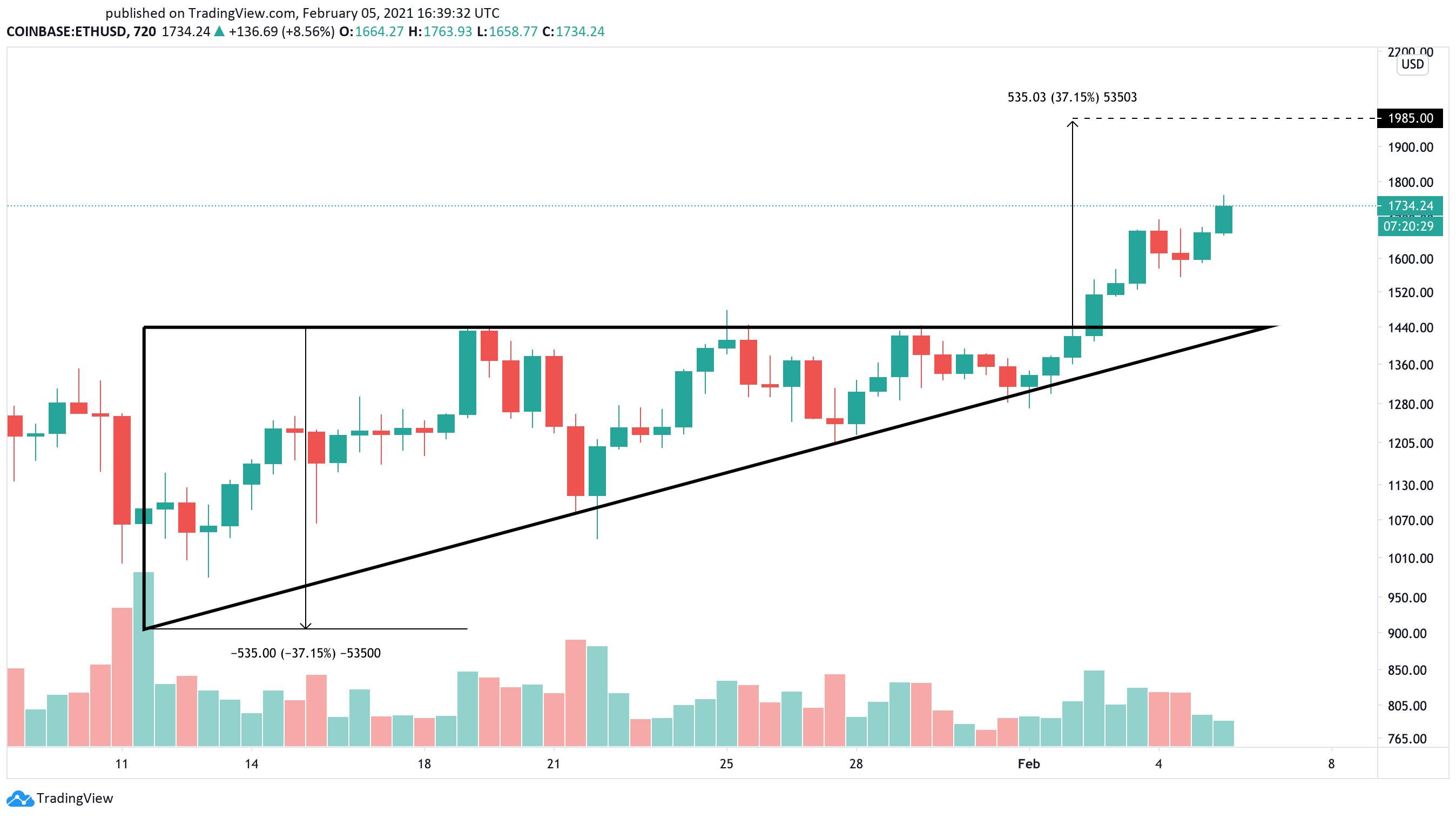 Ethereum US dollar price chart