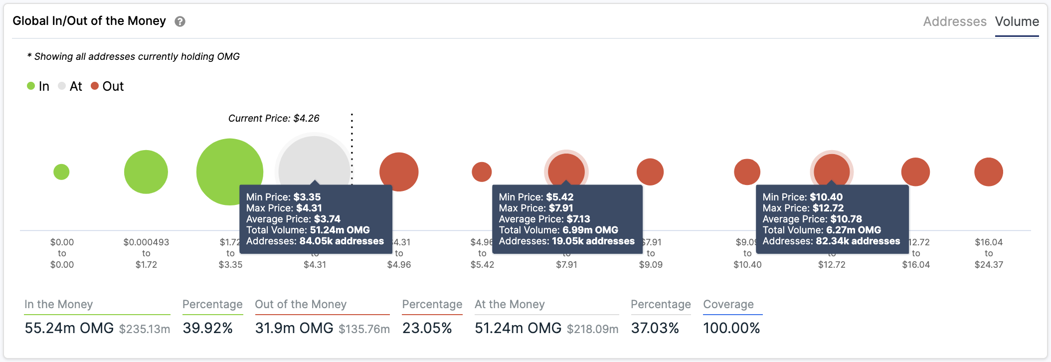 OMG In/Out of the Money Around Price by IntoTheBlock